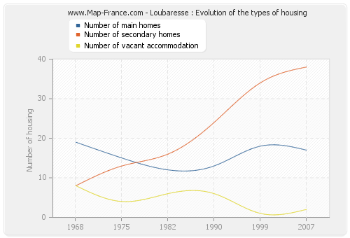 Loubaresse : Evolution of the types of housing