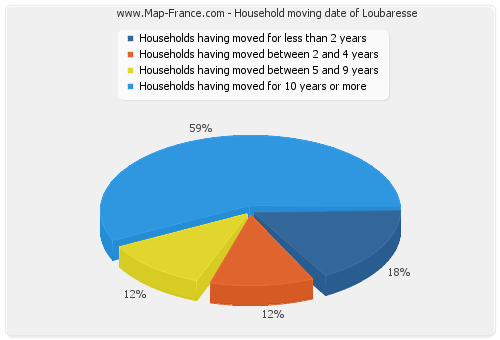 Household moving date of Loubaresse