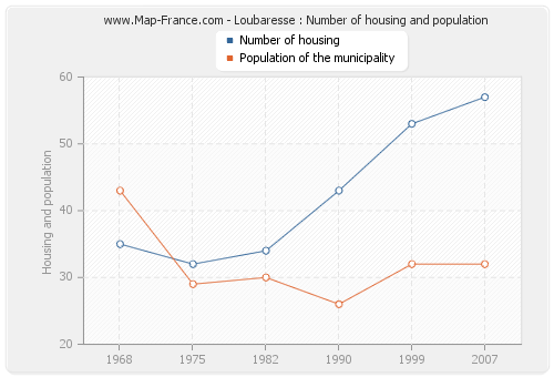 Loubaresse : Number of housing and population