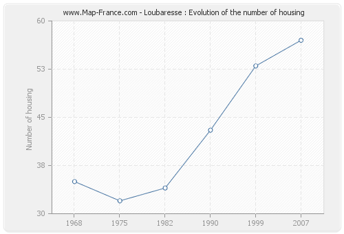 Loubaresse : Evolution of the number of housing