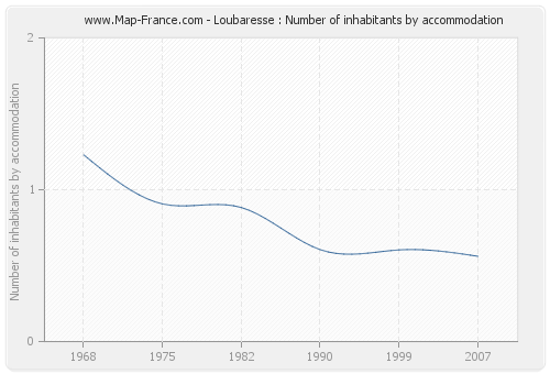 Loubaresse : Number of inhabitants by accommodation