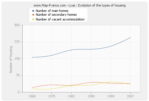 Lyas : Evolution of the types of housing