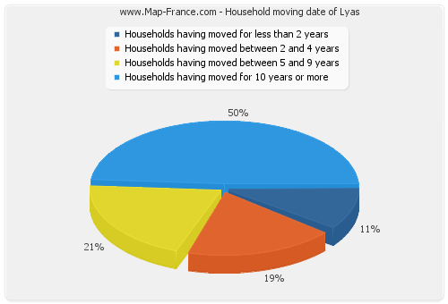 Household moving date of Lyas