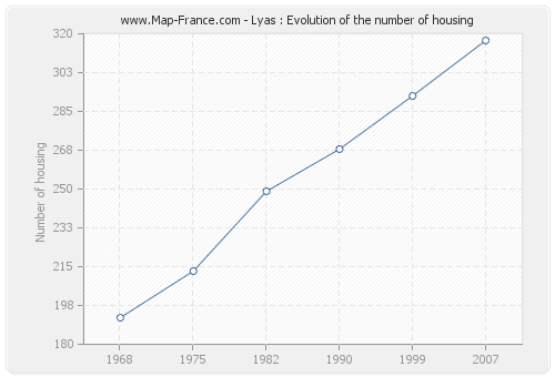 Lyas : Evolution of the number of housing