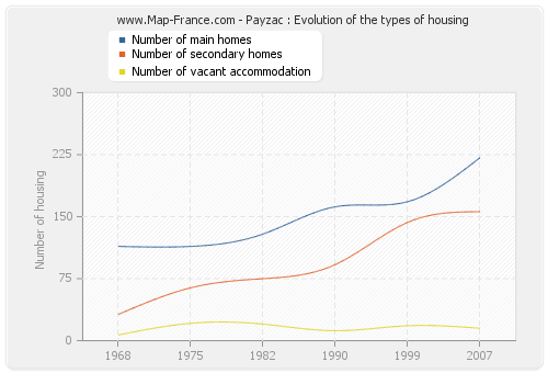 Payzac : Evolution of the types of housing