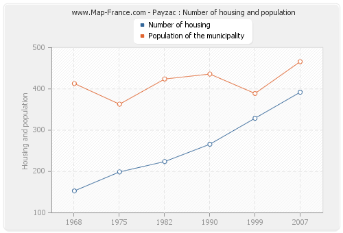 Payzac : Number of housing and population