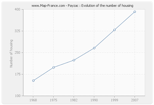 Payzac : Evolution of the number of housing