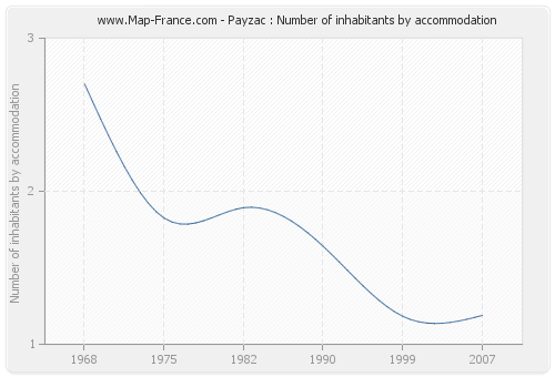 Payzac : Number of inhabitants by accommodation