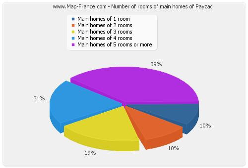 Number of rooms of main homes of Payzac