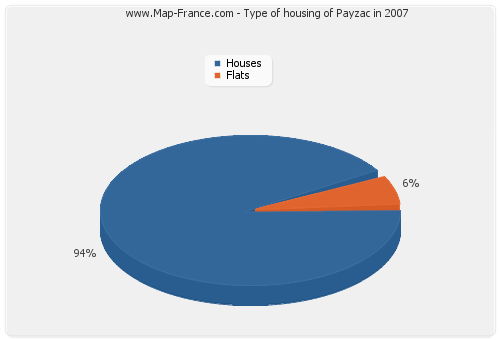 Type of housing of Payzac in 2007