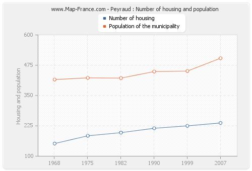 Peyraud : Number of housing and population