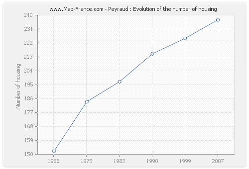 Peyraud : Evolution of the number of housing