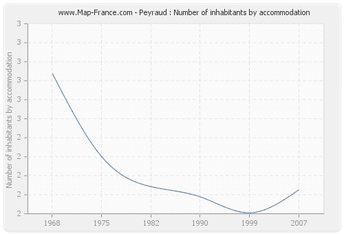 Peyraud : Number of inhabitants by accommodation
