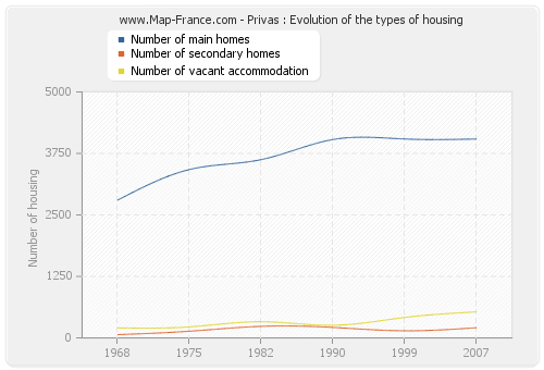 Privas : Evolution of the types of housing