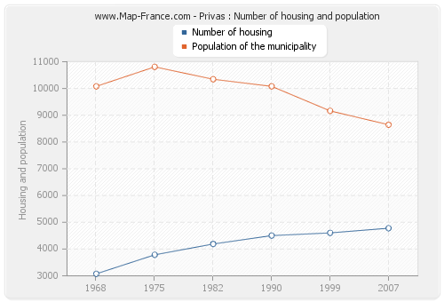Privas : Number of housing and population