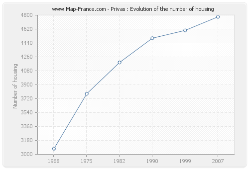 Privas : Evolution of the number of housing