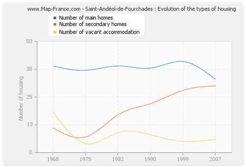 Saint-Andéol-de-Fourchades : Evolution of the types of housing