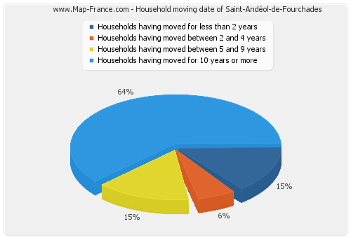 Household moving date of Saint-Andéol-de-Fourchades