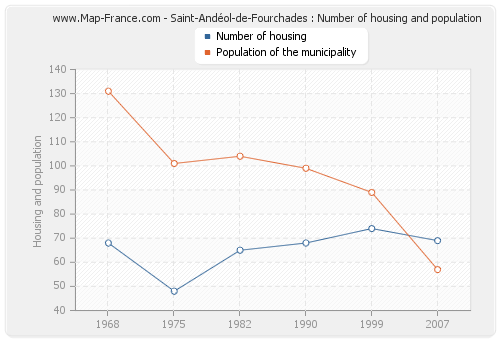 Saint-Andéol-de-Fourchades : Number of housing and population