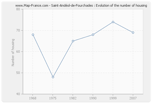 Saint-Andéol-de-Fourchades : Evolution of the number of housing