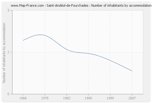Saint-Andéol-de-Fourchades : Number of inhabitants by accommodation