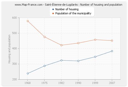 Saint-Étienne-de-Lugdarès : Number of housing and population