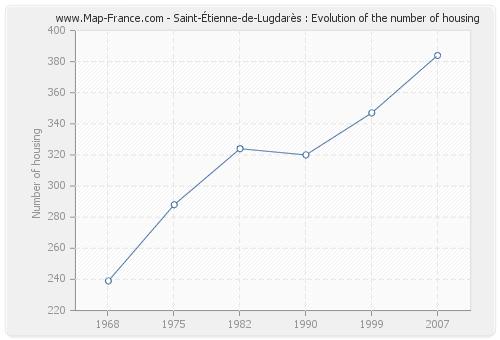Saint-Étienne-de-Lugdarès : Evolution of the number of housing