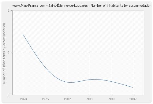 Saint-Étienne-de-Lugdarès : Number of inhabitants by accommodation