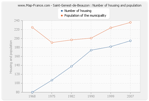 Saint-Genest-de-Beauzon : Number of housing and population