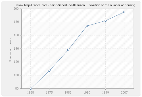 Saint-Genest-de-Beauzon : Evolution of the number of housing