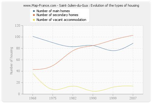 Saint-Julien-du-Gua : Evolution of the types of housing
