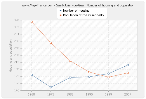 Saint-Julien-du-Gua : Number of housing and population