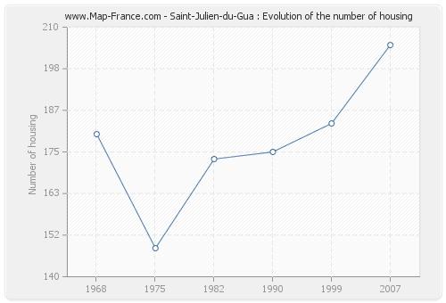 Saint-Julien-du-Gua : Evolution of the number of housing