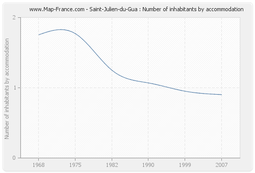 Saint-Julien-du-Gua : Number of inhabitants by accommodation
