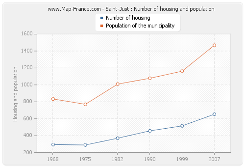 Saint-Just : Number of housing and population