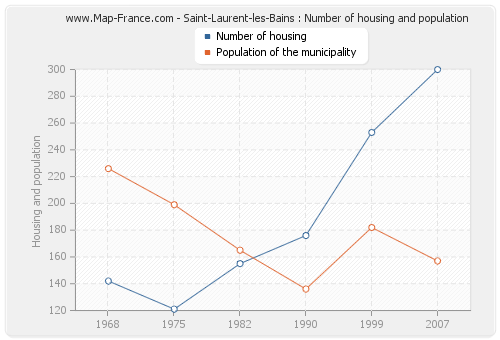 Saint-Laurent-les-Bains : Number of housing and population