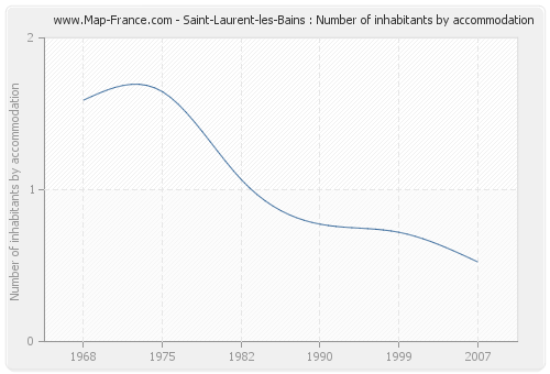 Saint-Laurent-les-Bains : Number of inhabitants by accommodation