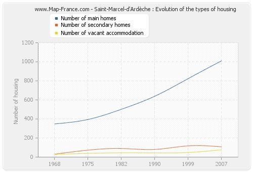 Saint-Marcel-d'Ardèche : Evolution of the types of housing