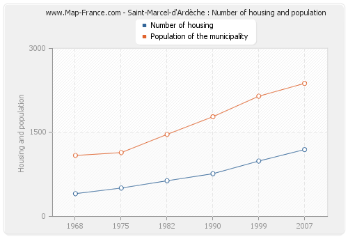 Saint-Marcel-d'Ardèche : Number of housing and population