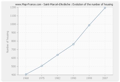 Saint-Marcel-d'Ardèche : Evolution of the number of housing