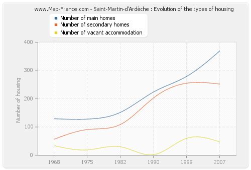 Saint-Martin-d'Ardèche : Evolution of the types of housing