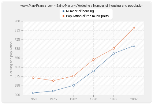 Saint-Martin-d'Ardèche : Number of housing and population