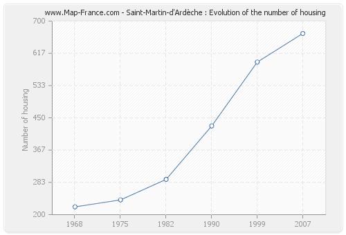 Saint-Martin-d'Ardèche : Evolution of the number of housing