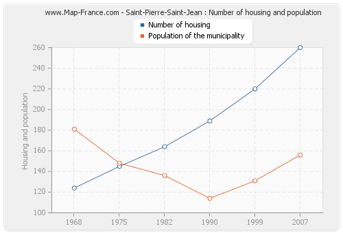Saint-Pierre-Saint-Jean : Number of housing and population