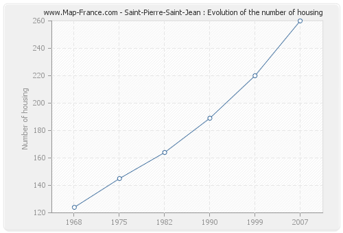 Saint-Pierre-Saint-Jean : Evolution of the number of housing