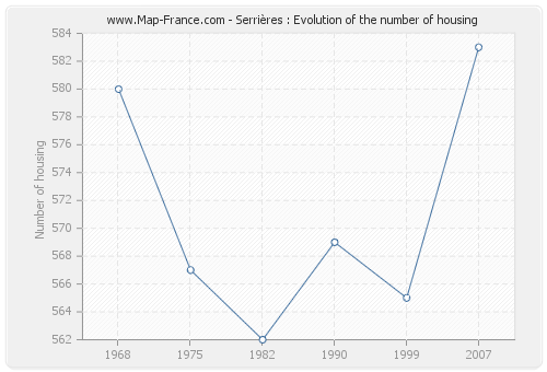 Serrières : Evolution of the number of housing