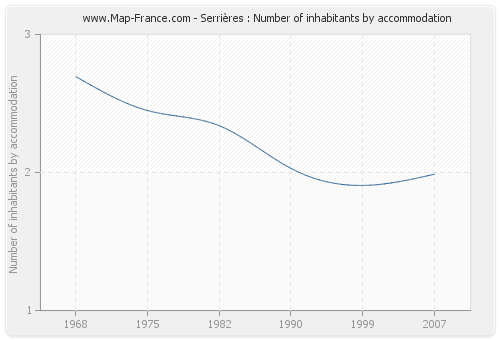 Serrières : Number of inhabitants by accommodation