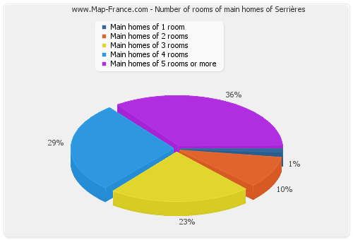 Number of rooms of main homes of Serrières
