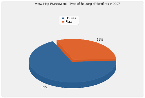 Type of housing of Serrières in 2007