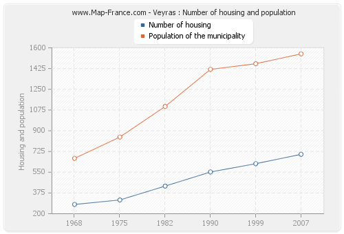 Veyras : Number of housing and population